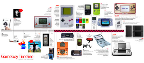 Gameboy Timeline by Gizmodo